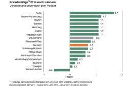 Entwicklung der Erwerbstätigkeit nach Bundesländern 2014. Grafik: Sächsisches Landesamt für Statistik