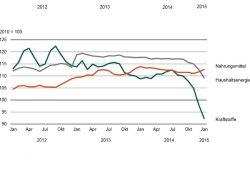 Preisentwicklung bei Kraftstoffen, Haushaltsenergie und Nahrungsmitteln in Sachsen seit 2012. Grafik: Statistisches Landesamt Sachsen