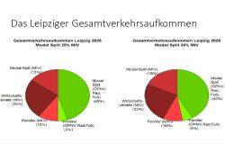 So sähe der Anteil des (privaten) Modal Split am Gesamtverkehr aus bei 25 % Motorisiertem Individualverkehr (links) und bei 30 Prozent (rechts). Grafik: Volker Holzendorf
