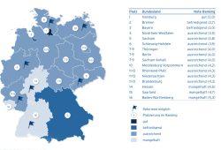 Einschätzung der direkten Demokratie auf Landesebene. Grafik: Mehr Demokratie e.V.