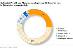 Planungsunterlagen sind für die meisten Bürger ein Buch mit sieben Siegeln. Grafik: Hitschfeld Büro für strategische Beratung GmbH