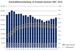 Falsche Weichenstellung: Während der Innenminister die Polizei heruntersparte, stieg die Zahl der Straftaten. Grafik: SMI / Landeskriminalamt
