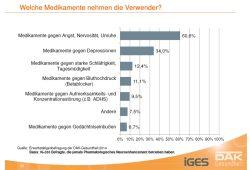 Welche Medikamente Sachsen nehmen, um ihre Leistung im Job zu steigern. Grafik: DAK / IGES