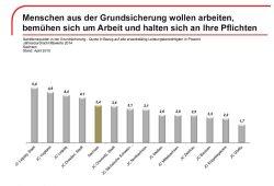 Sanktionen in sächsischen Jobcentern 2014. Grafik: Bundesagentur für Arbeit, Regionaldirektion Sachsen