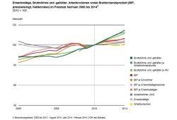 Der ganze Kurvensalat seit 2000: BIP steigt, Löhne steigen, Arbeitsvolumen verändert sich kaum. Grafik: Freistaat Sachsen / Statistisches Landesamt