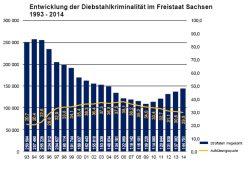 Entwicklung der Diebstahlskriminaltät in Sachsen 1993 bis 2014. Grafik: Freistaat Sachsen, SMI