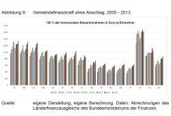 """Die unterschiedliche Finanzkraft der Kommunen im Vergleich der Bundesländer. Sachsen gehört zu den vier """"Zwergen"""" in der Mitte. Grafik: Gutachten Prof. Thomas Lenk"""