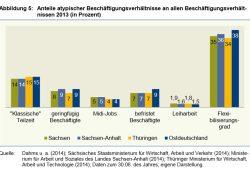 """Kaum Unterschiede: 35 Prozent der Beschäftigten in Mitteldeutschland arbeiten """"flexibel"""". Grafik: IAB"""