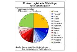 Prozentuale Anteile der 2014 in Leipzig neu registrierten Flüchtlinge. Grafik: Stadt Leipzig / Amt für Statstik und Wahlen
