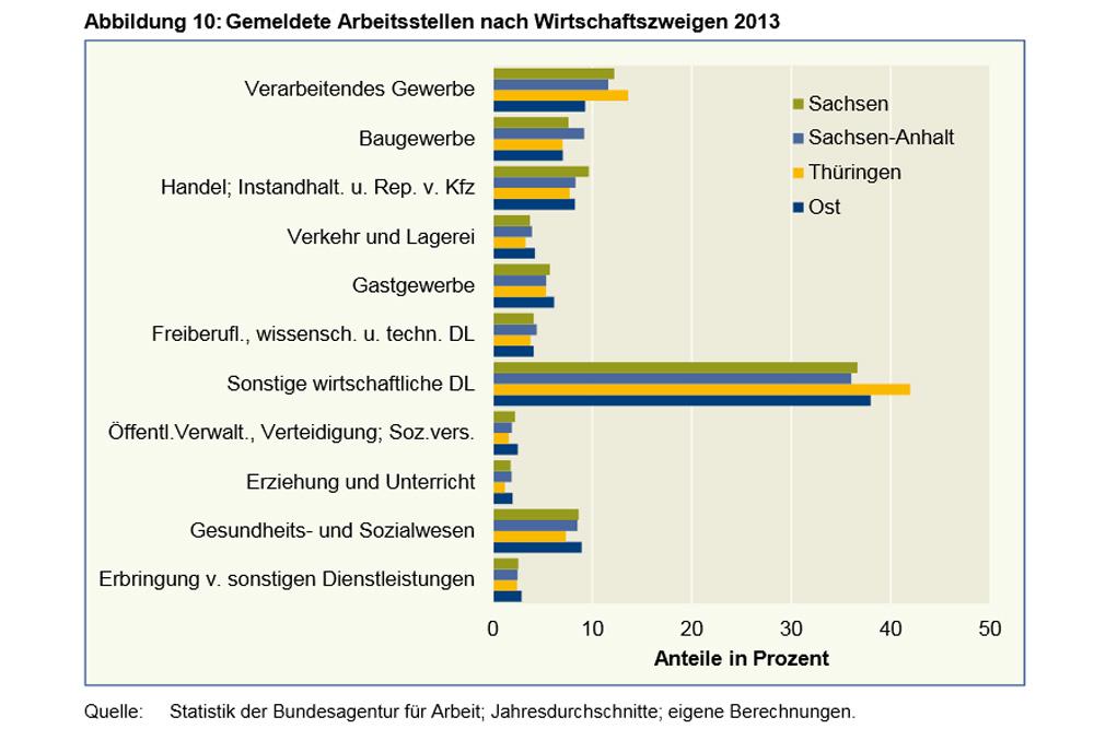 Die Wahrheit über Mitteldeutschland: Dienstleistung ist der Arbeitsplatzmotor. Grafik: IAB