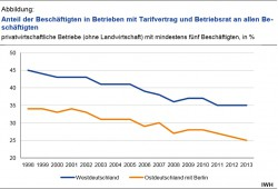 Der Rückgang tariflicher Bindungen in Ost und West seit 1998. Grafik: IWH