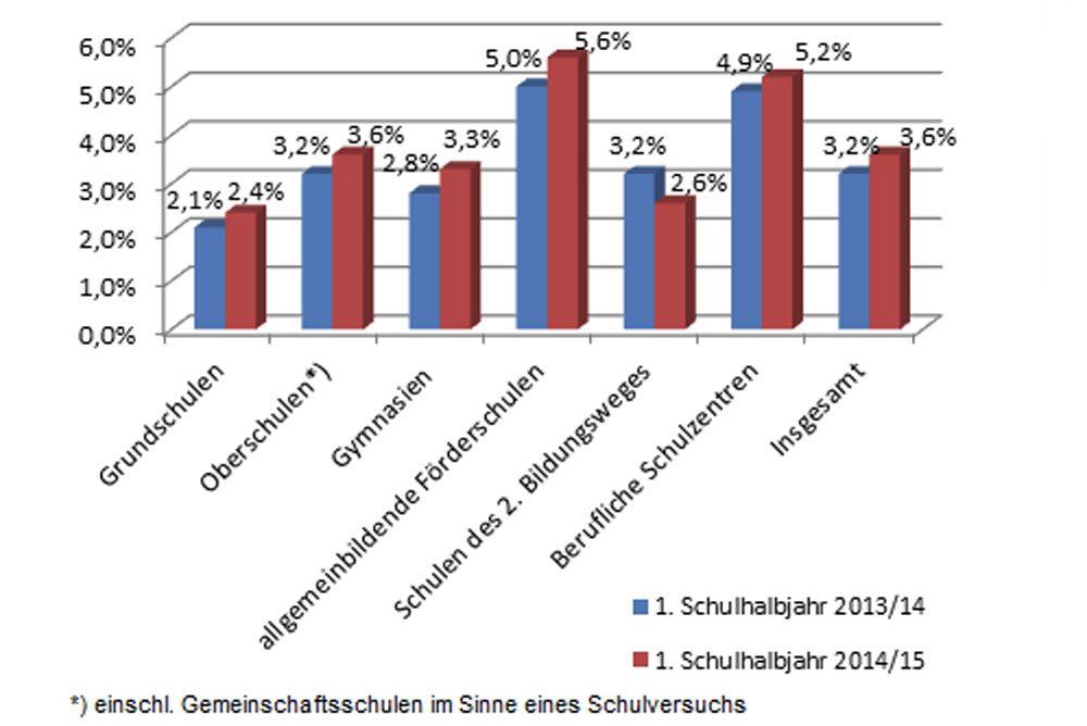Unterrichtsausfall in sächsischen Schulen im 1. Halbjahr 2013 / 2014 und 2014 / 2015. Grafik: Freistaat Sachsen / SMK