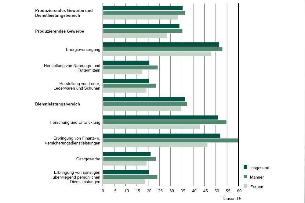 Auch bei Vollzeitstellen sind die Einkommensunterschiede zwischen den Branchen sehr erheblich. Grafik: Freistaat Sachsen, Landesamt für Statistik