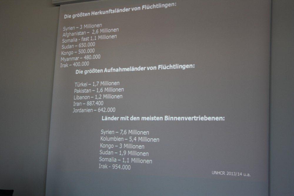 Statistik der Flüchtlingswege. Foto: Ernst-Ulrich Kneitschel