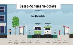 Die Kap-Lösung: Breite Bürgersteige bleiben erhalten, Radfahrer nutzen den Streifen vor der Haltestelle, Kfz-Verkehr und Straßenbah teilen sich die Fahrbahn in der Mitte. Visualisierung: ADFC Leipzig