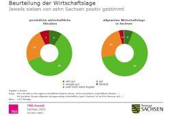 Stimmungsbild zur Wirtschaftslage 2015. Grafik: SSK, Freistaat Sachsen/ TMS
