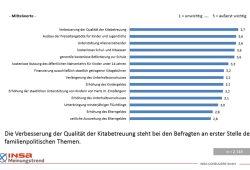 Was sich die Bundesbürger in der Kinderbetreuung tatsächlich wünschen. Grafik: Böll Stiftung / insa
