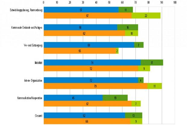 Das hübsche Balkendiagramm des Umweltdezernates zur EEA-Potenzialanalyse 2014. Blauer Balken: EEA 2011. Orange: EEA 2014. Grün: Nicht ausgeschöpfte Potenziale. Grafik: Stadt Leipzig