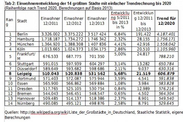 Tabelle 2: Trendrechnung mit den Einwohnerzahlen von 2013. Grafik: Josef Fischer