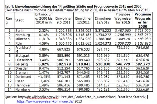 Tabelle 1: So könnte sich nach def Bertelsmann-Prognose die Einwohnerzahl der deutschen Großstädte bis 2020 entwickeln. Grafik: Josef Fischer