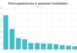 Die absoluten Zahlen der Wohnungseinbrüche in den zwölf größten deutschen Städten. Grafik: L-IZ