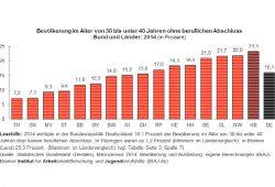 Bevölkerung ohne Berufsabschluss der 30- bis 40-Jährigen (2014). Grafik: BIAJ
