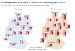Entwicklung des Personalschlüssels in Krippen und Kindergärten. Grafik: Bertelsmann Stiftung