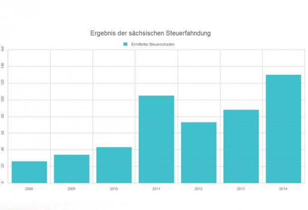 Die Ergebnisse der sächsischen Steuerfahndung 2008 bis 2014. Grafik: L-IZ