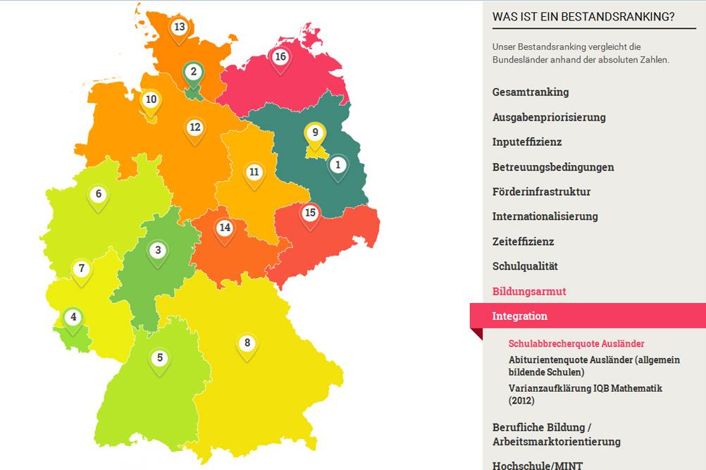 Schulabbrecherquote von Ausländerkindern: Sachsen auf dem vorletzten Platz. Grafik: INSM / Bildungsmonitor