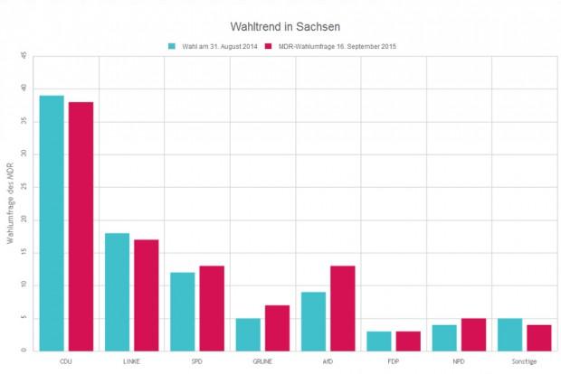 Wahlergebnisse 2014 (blau) und MDR-Umfrage 2015 (rot). Grafik: L-IZ