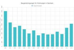 Baugenehmigungen für Wohnungen in Sachsen 2000 bis 2014. Grafik: L-IZ