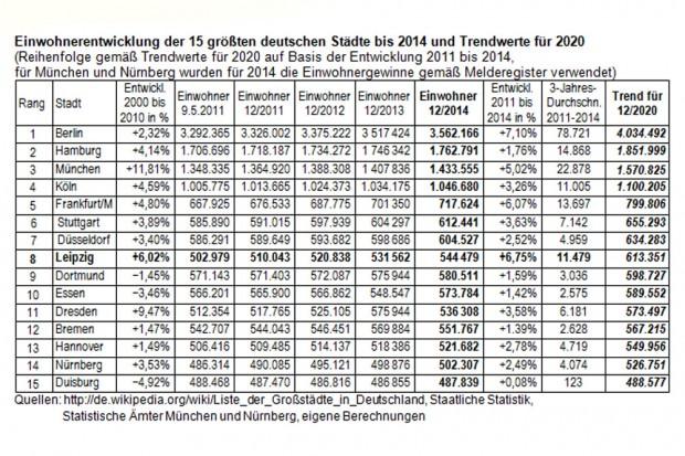 Die Einwohnerentwicklung der größten deutschen Städte bis 2020. Grafik: Dr. Josef Fischer