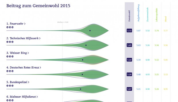 Die Spitzengruppe des Rankings. Screenshot: L-IZ