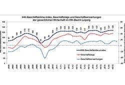 Seit 2011 auf hohem Niveau: der Geschäftsklimaindex der IHK Leipzig. Grafik: IHK Leipzig