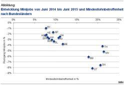 Mindestlohnbetroffenheit und Entwicklung der Minijobs in den Bundesländern. Grafik: IWH
