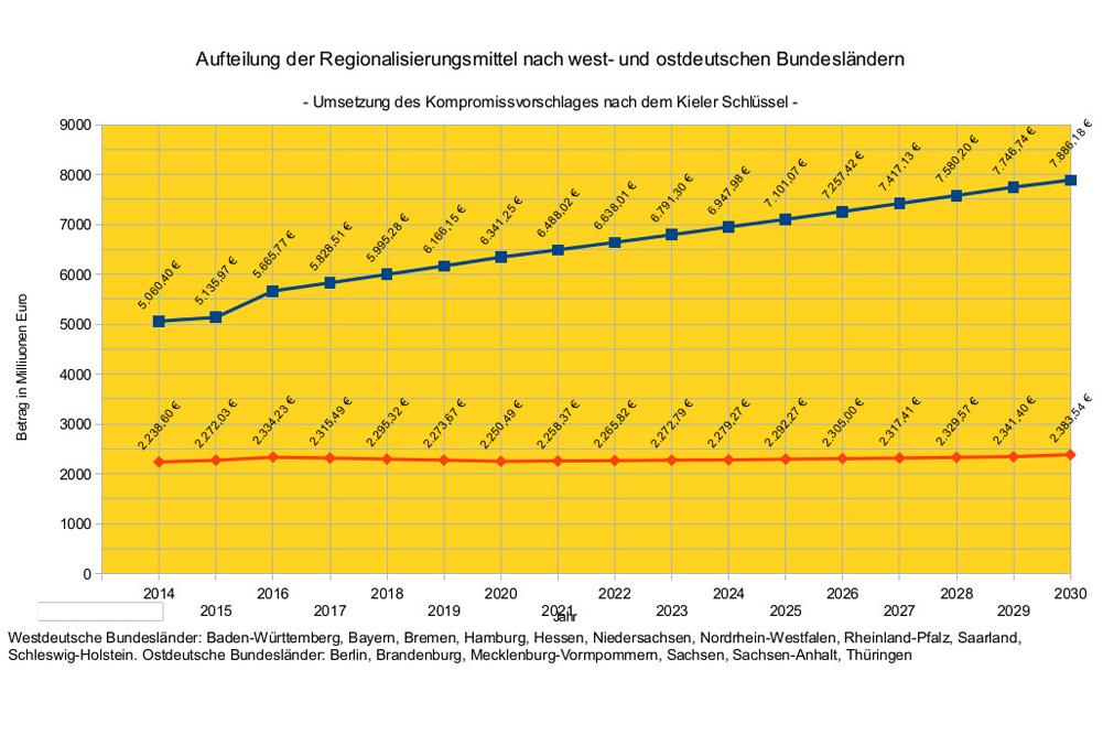Entwicklung der Regionalisierungsmittel West (blau) und Ost (rot) bis 2030 beim jetzigen Kompromiss. Grafik: DBV