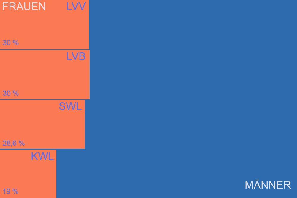 So soll der Frauenanteil in den Aufsichtsräten der vier Leipziger Kommunalunternehmen bis 31. Dezember 2016 aussehen. Grafik: L-IZ