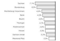 Entwicklung der Arbeitslosigkeit nach Bundesländern von Oktober 2014 bis Oktober 2015. Grafik: BIAJ