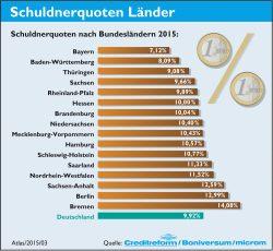 Schuldnerquote nach Bundesländern. Grafik: Creditreform