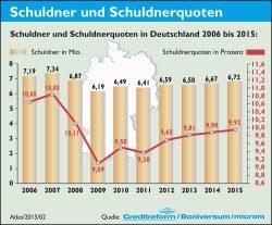Entwicklung der Schuldnerquoten in Deutschland 2006 bis 2015. Grafik: Creditreform
