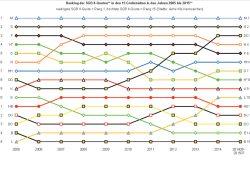 Entwicklung der SGB-II-Quoten in den deutschen Großstädten seit 2005 (Leipzig ist L, Dresden ist DD). Grafik: BIAJ