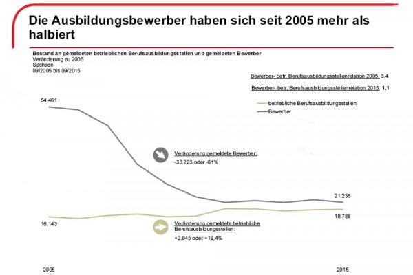 Die Entwicklung von Bewerbern und gemeldeten Ausbildungsstellen 2005 bis 2015. Grafik: Sächsische Arbeitsagentur