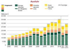 Wachstum der sächsischen Exporterlöse seit 2000. Grafik: Freistaat Sachsen, Landesamt für Statistik