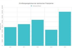 Ermittelte Schadenssummen bei Steuerhinterziehung in Sachsen. Grafik: L-IZ
