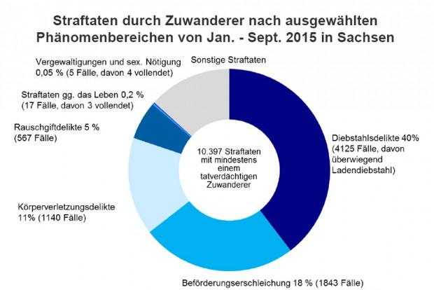 Ein Beispielaus demJahr 2015:Wobei ZUwanderer am häufigsten ertappt werden. Grafik: Freistaat Sachsen / SMI
