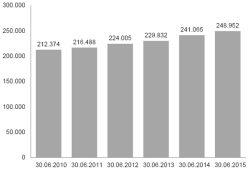 Entwicklung der Beschäftigung in Leipzig von 2010 bis 2015. Grafik: Arbeitsagentur Leipzig