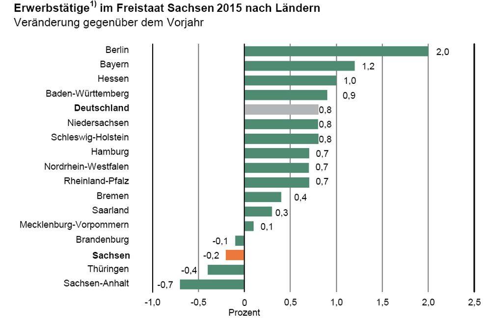 Entwicklung der Erwerbstätigenzahlen nach Bundesländern 2015. Grafik: Freistaat Sachsen, Landesamt für Statistik
