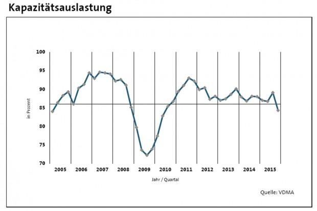 Entwicklung der Kapazitätsauslastung im ostdeutschen Maschinen- und Anlagenbau. Grafik: VDMA Ost