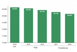 Der bis 2018 geplante Personalabbau in Sachsen. Grafik: Freistaat Sachsen, SMF