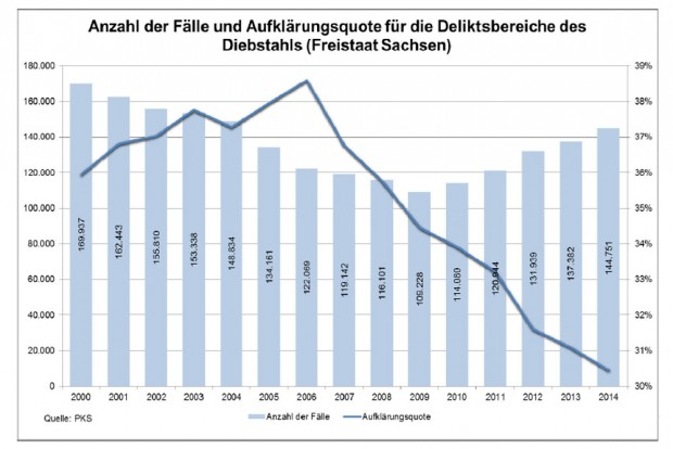 Seit 2007 ist der Wurm drin: Die Aufklärungsquote im Sinkflug. Grafik: Freistaat Sachsen, SMI / PKS